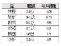 一月房企销售额同比降12%,超60个城市暂停开放售楼处