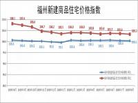 【楼市快讯】2018年以来福州房价领涨全国!新房价格今年已连涨7个月!