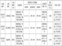 福清市自然资源和规划局关于2020年度第十次公开拍卖出让国有建设用地使用权公告