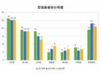 【经济排名】丫霸!全国GDP百强县(市)榜单公布,福清位居……