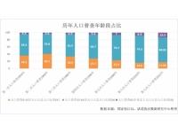 七人普数据出炉,城镇化率63.89%,未来楼市会有什么变化?