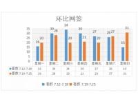 【数据中心】2021年7月19日至7月25日福清楼市周报表